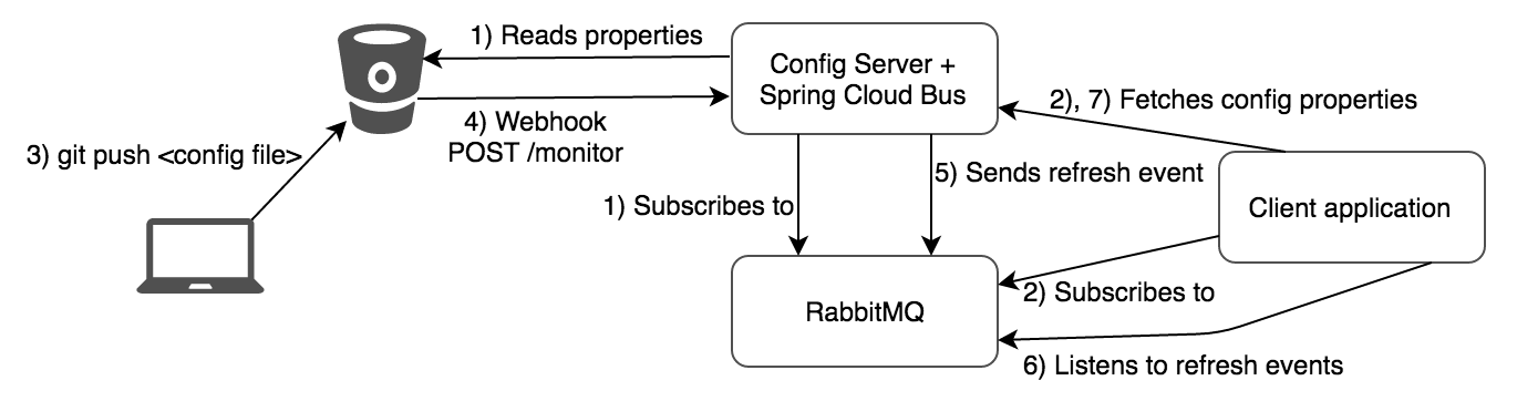 Refreshable Configuration using Spring Cloud Config Server, Spring