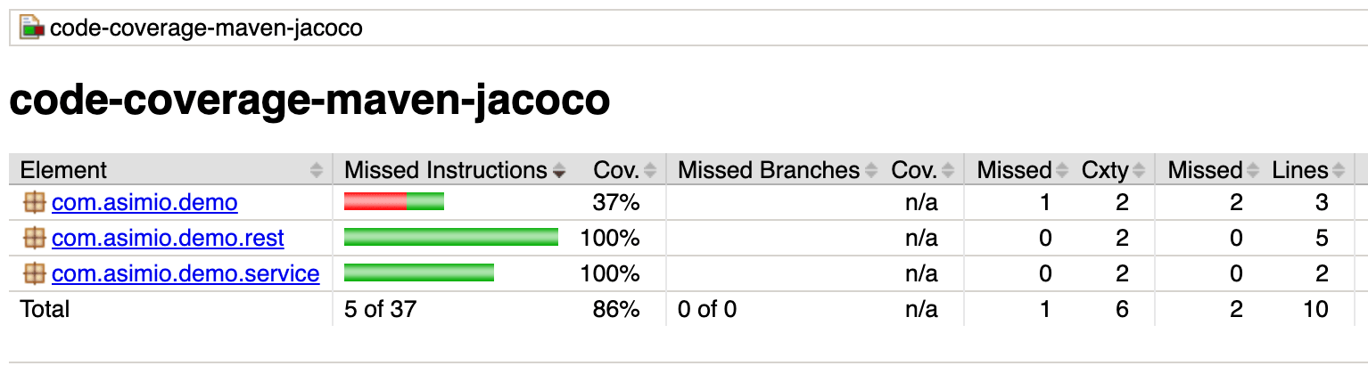 Reporting Code Coverage Using Maven and JaCoCo Plugin - DZone