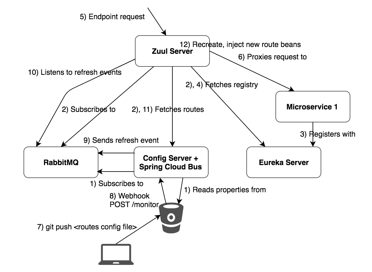 Routing traffic using Spring Cloud Netflix Zuul